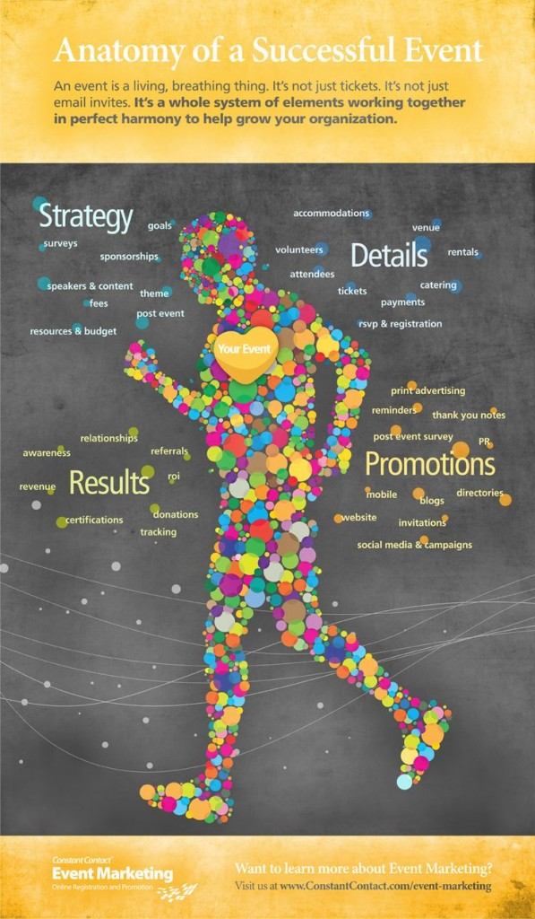 Anatomy of successful events