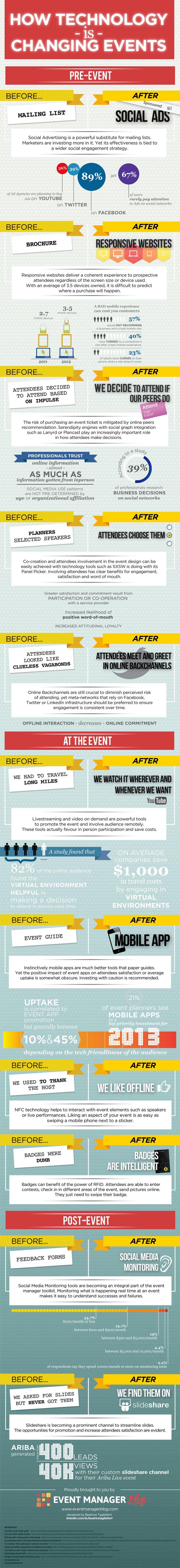 Infographic over hoe technologie evenementen verandert